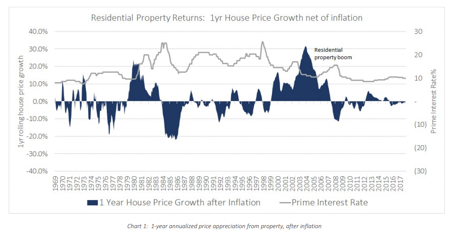 House price growth graph 1