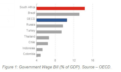 Goverment Wage Bill