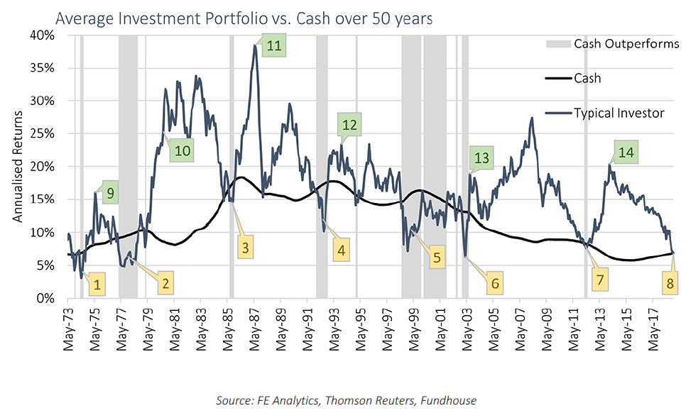 Average investment portfolio vs Cash