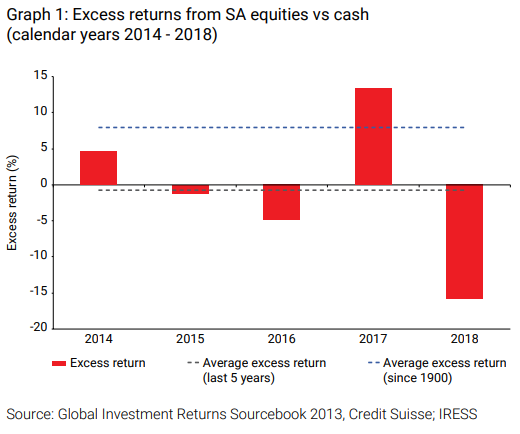 Excess returns from SA equities