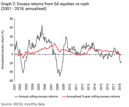 Excess returns from SA equities2